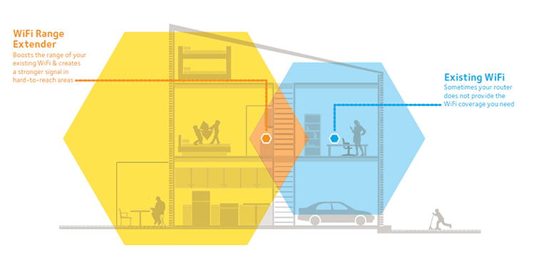 Netgear Genie Smart Setup | Download | Login | Mywifiext net